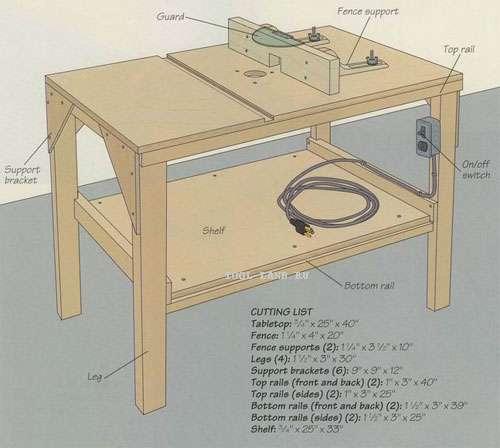 Самодельный стол для фрезера своими руками